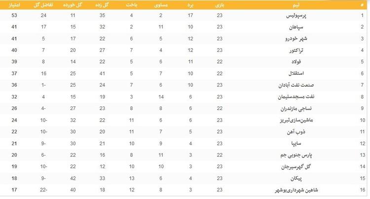 (عکس) جدول لیگ برتر فوتبال در سرانجام روز دوم از هفته بیست وسوم